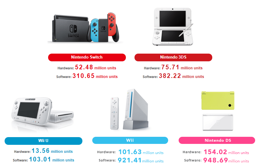 Chiffres de ventes consoles Nintendo